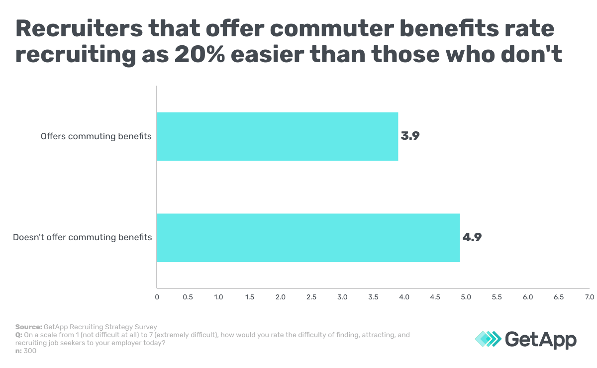 Recruiters that offer commuter benefits rate recruiting as 20% easier than those who don't