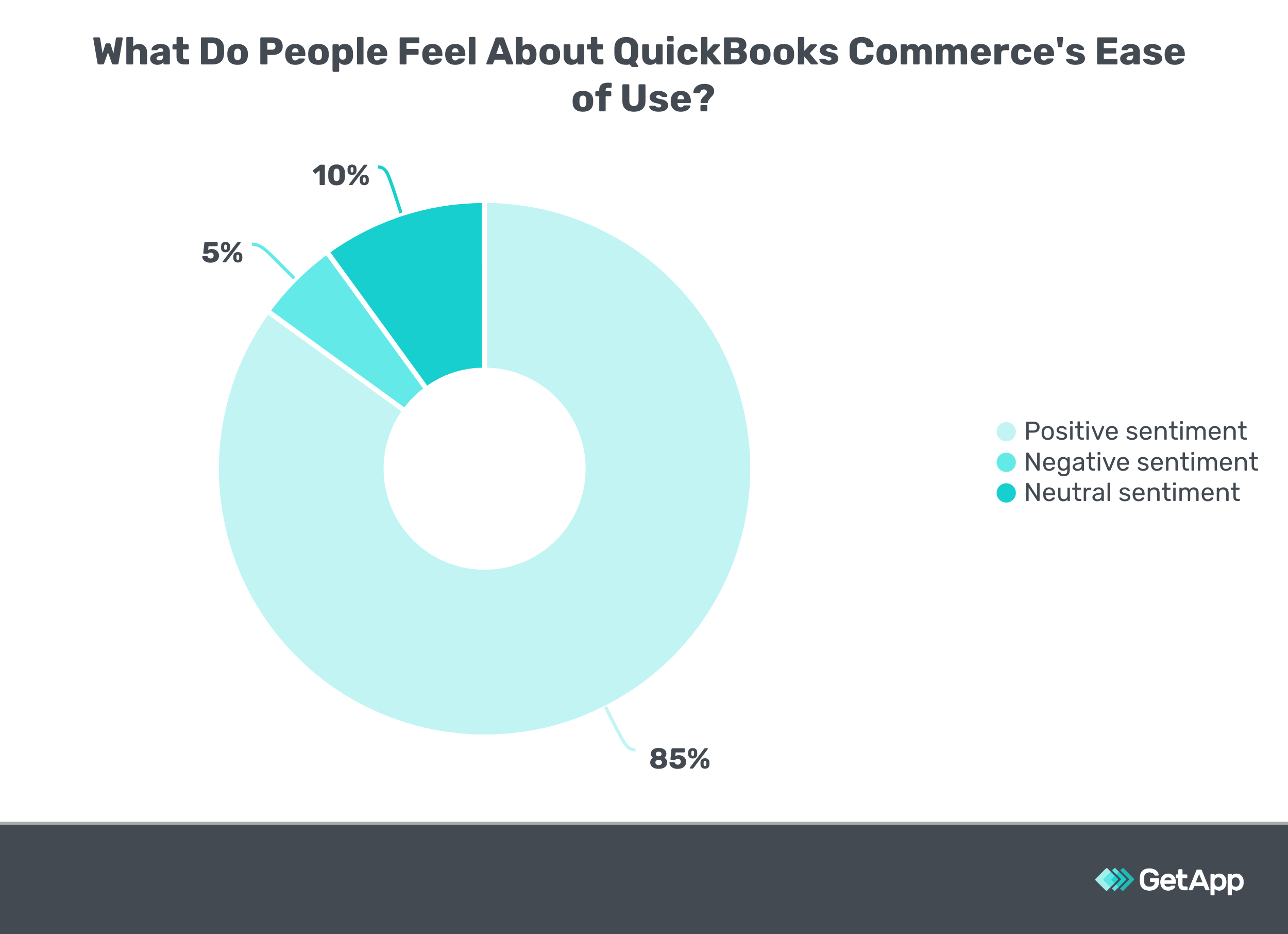 What Do People Feel About QuickBooks Commerce's Ease of Use
