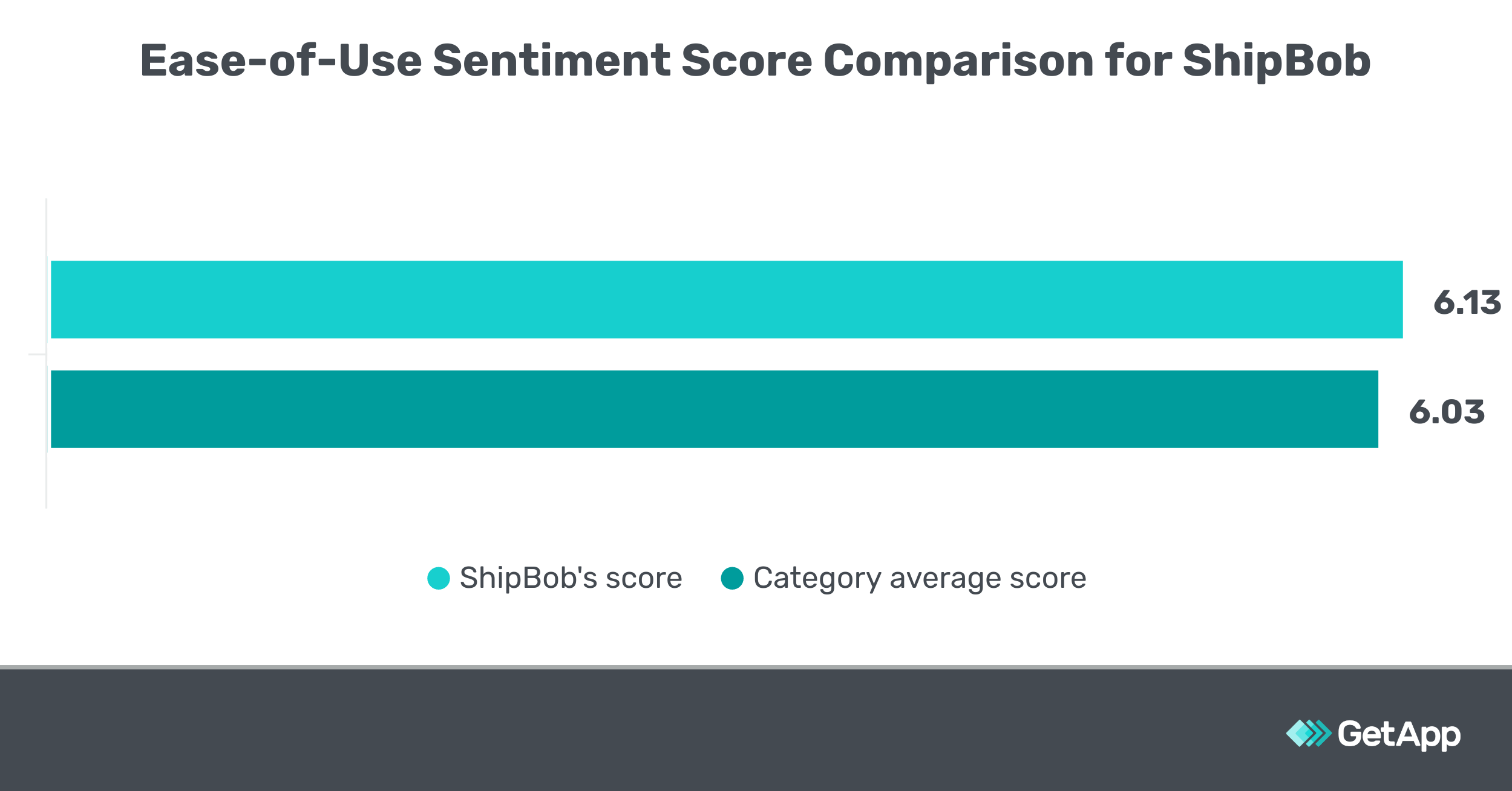Ease of Use Sentiment Score Comparison for ShipBob