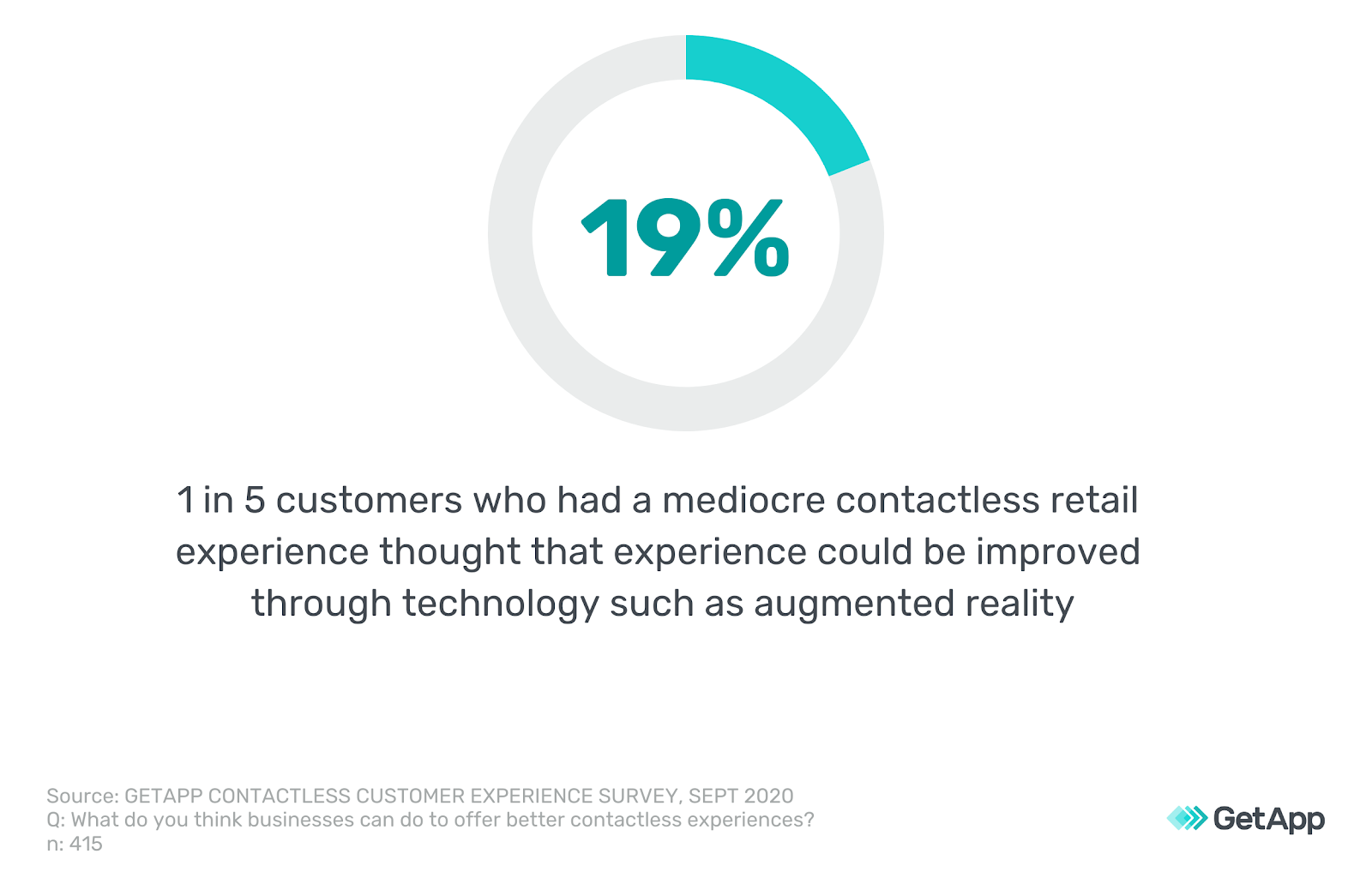 1/5 customers thought their retail experience could be improved through technology such as augmented reality.