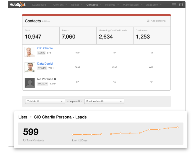 Creating buyer personas and segmenting leads in HubSpot Marketing