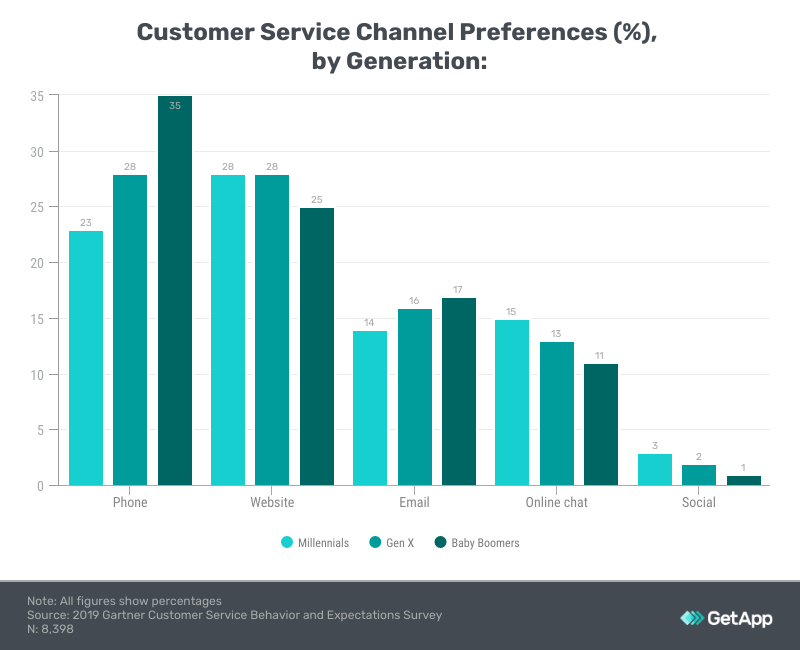 Customer service channel preferences by generation