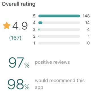 Lodgix GetApp reviews