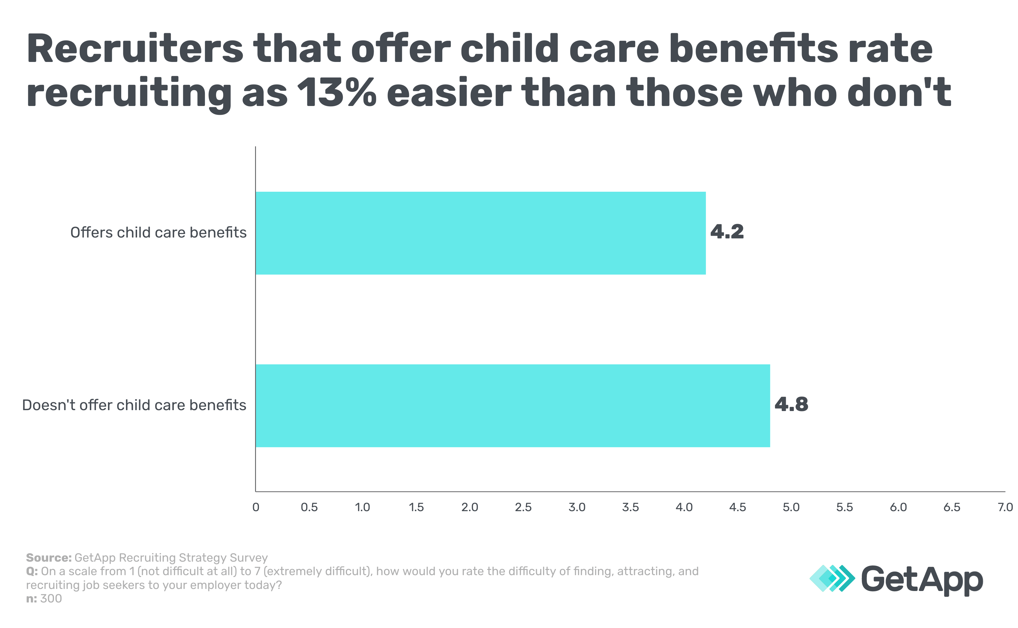 Recruiters that offer child care benefits rate recruiting as 13% easier than those who don't