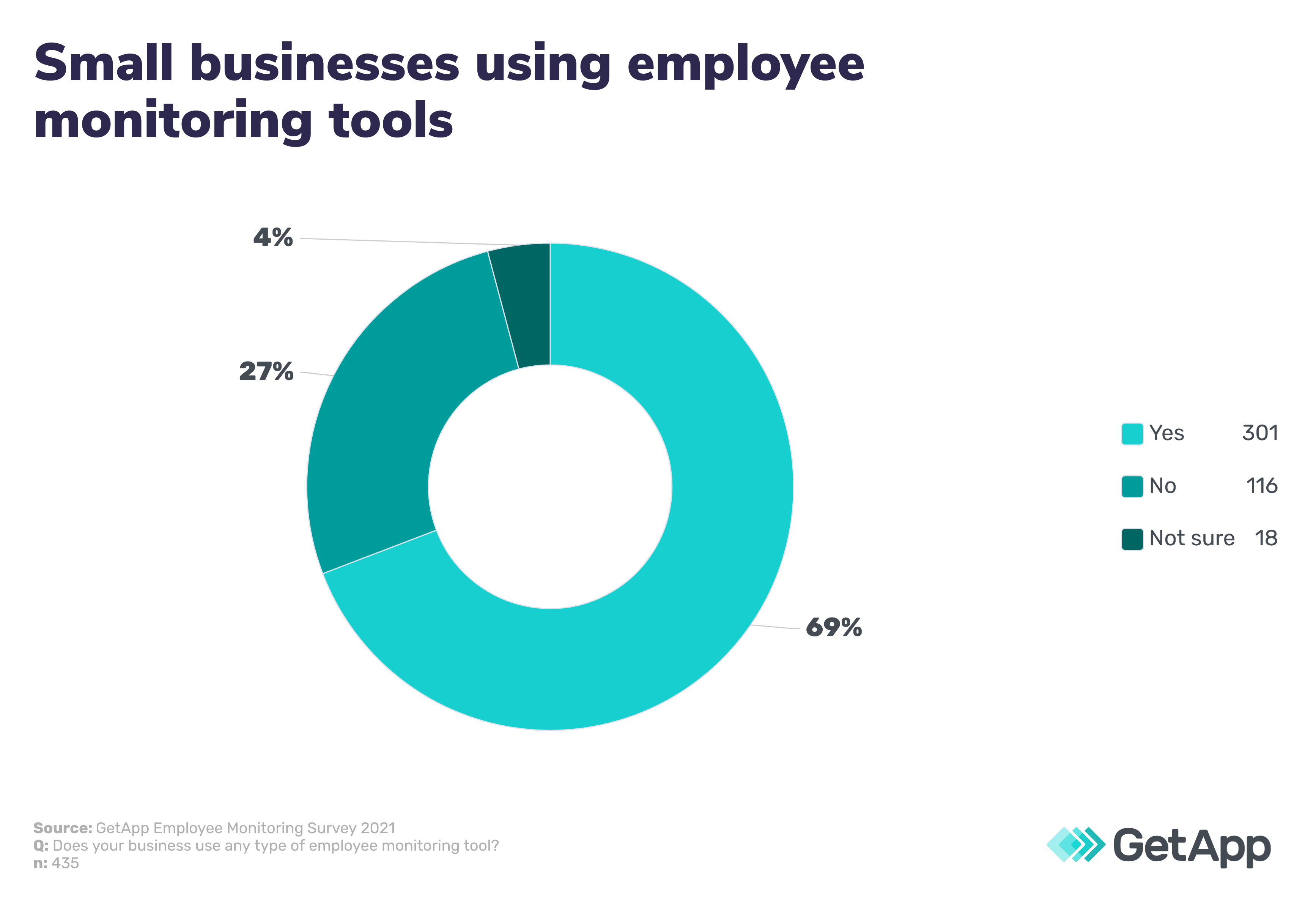 small businesses using employee monitoring tools