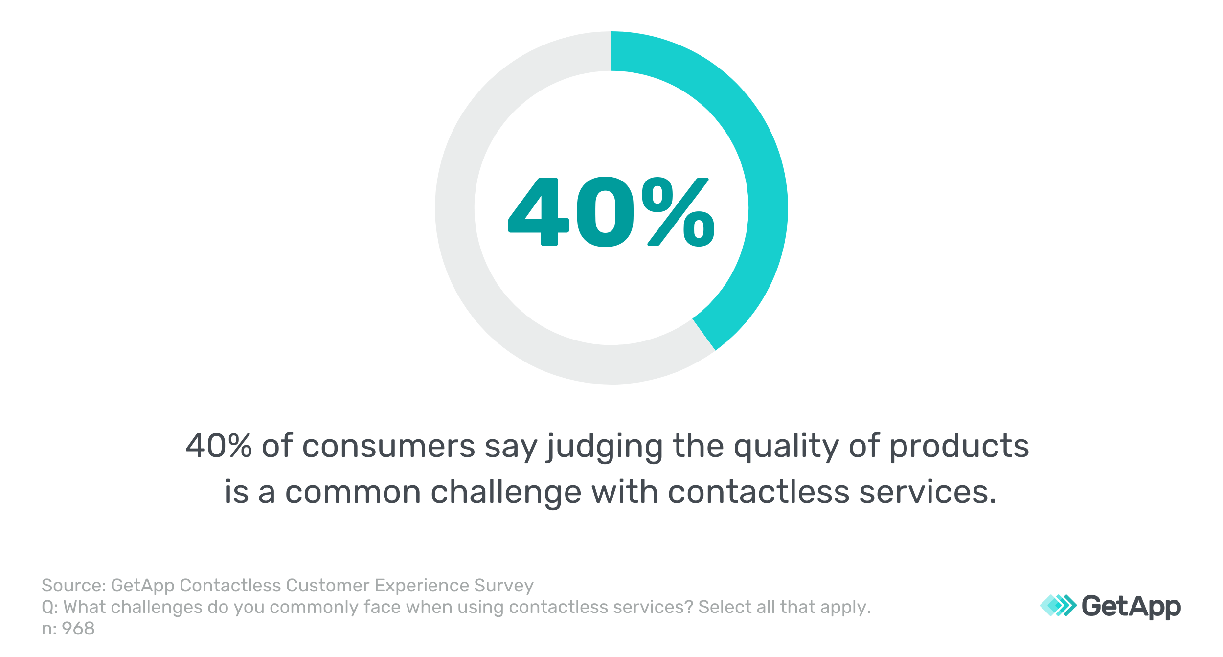 graphic that say 40 percent say judging product quality is a challenge with contactless services