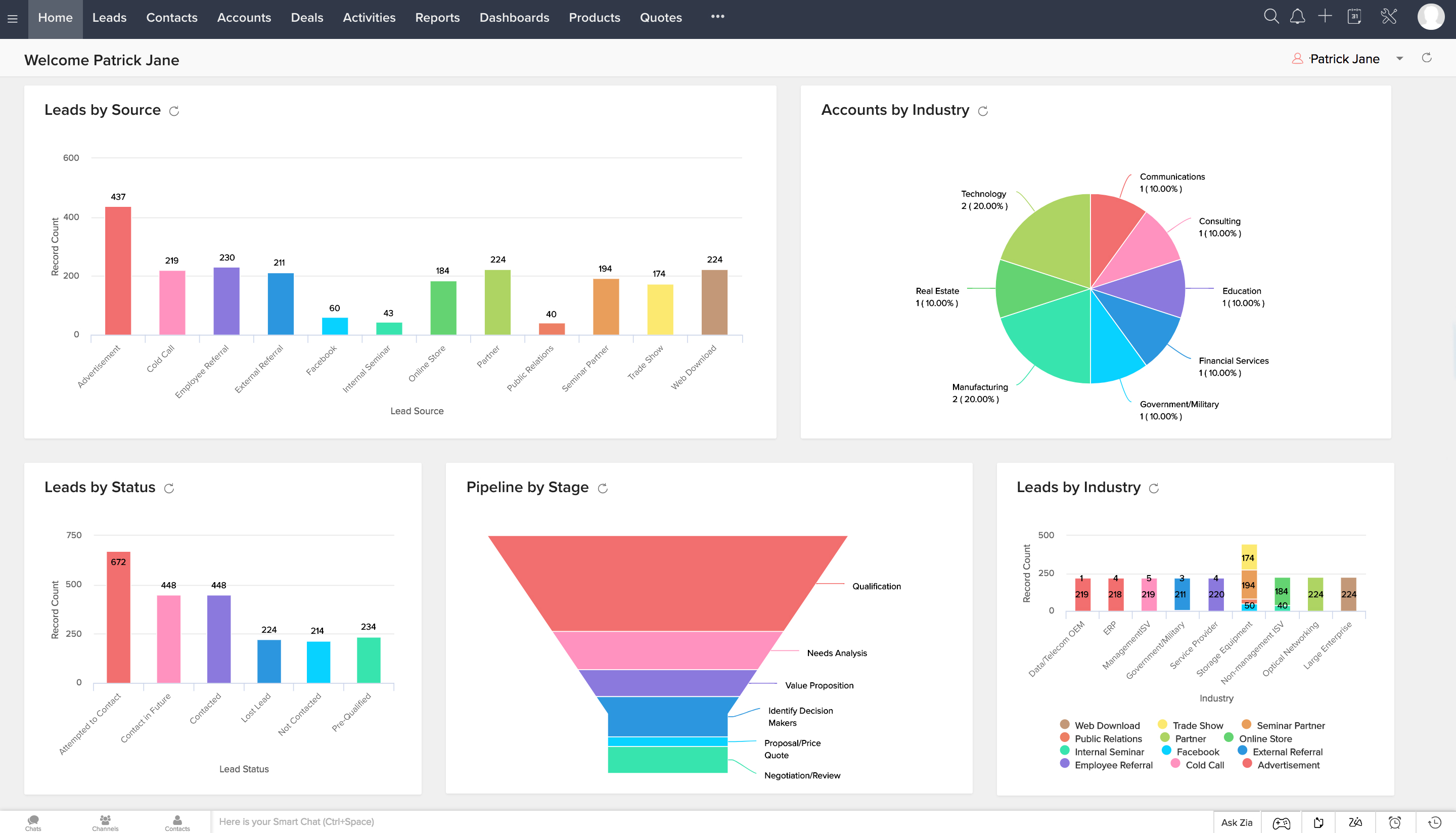 Zoho CRM's home screen with customizable dashboards