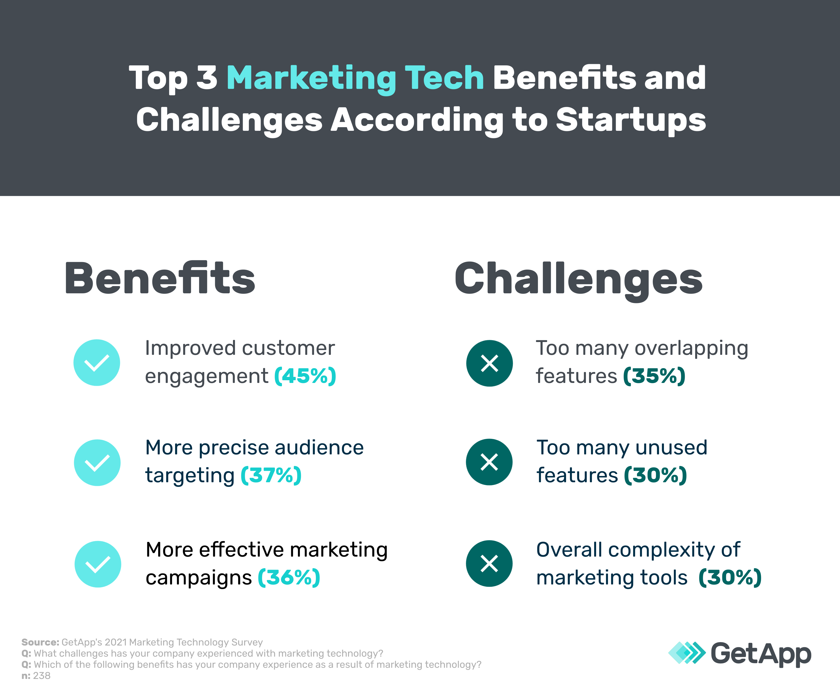 Top 3 Marketing Tech Benefits and Challenges According to Startups