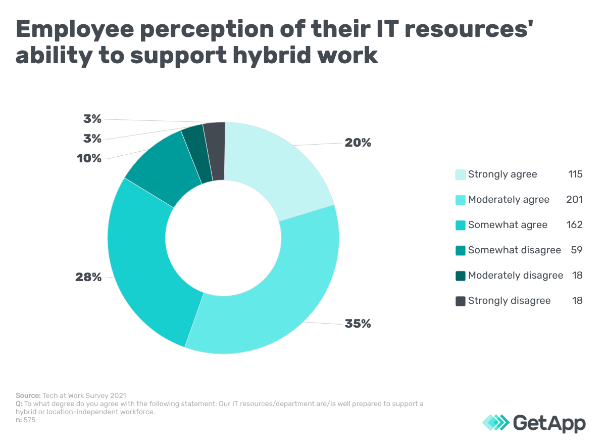 Employee perception of their IT resources' ability to support hybrid work