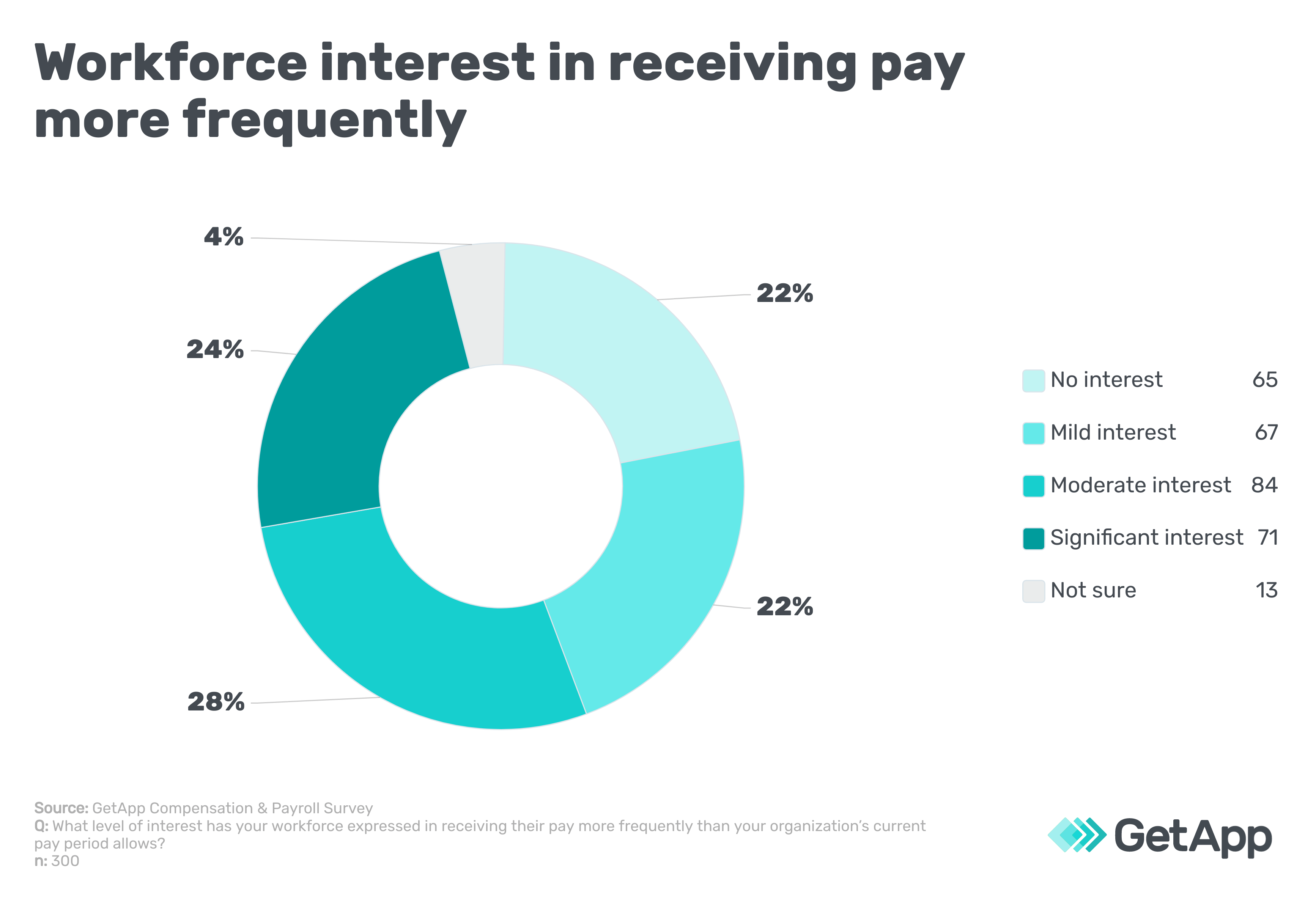 Workforce interest in receiving pay more frequently