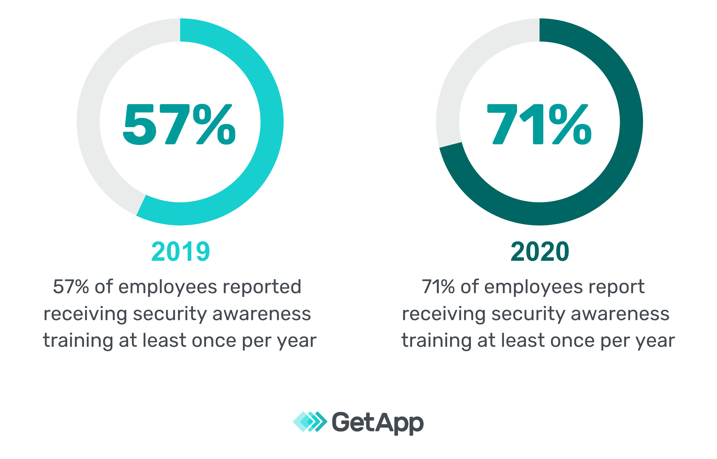 Graphic showing the percentage of employees who receive security awareness training.