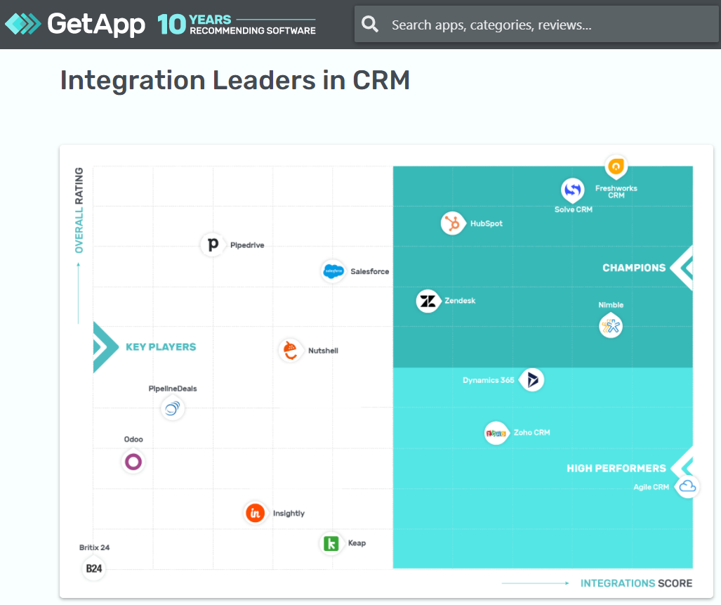 GetApp's Integration Leaders in CRM