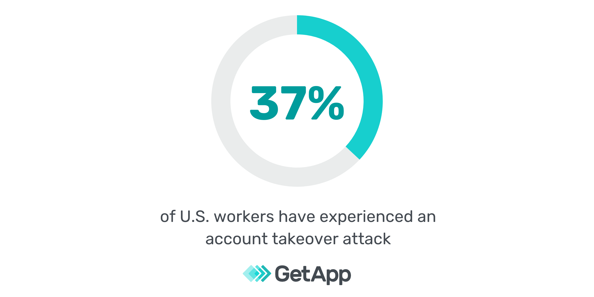 37 percent of u.s. workers have experienced an account takeover attack
