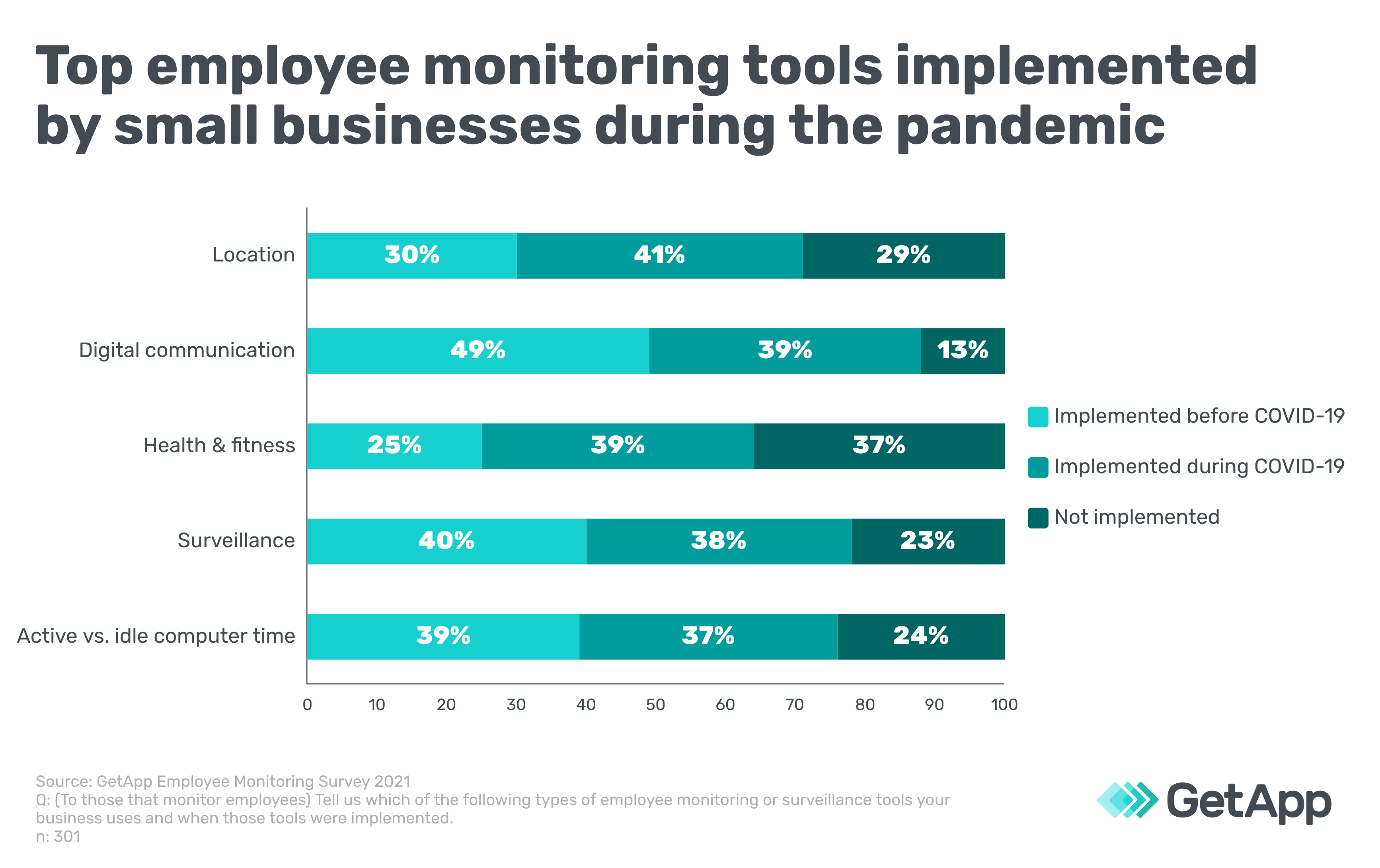 Top employee monitoring tools implemented by small businesses during the pandemic