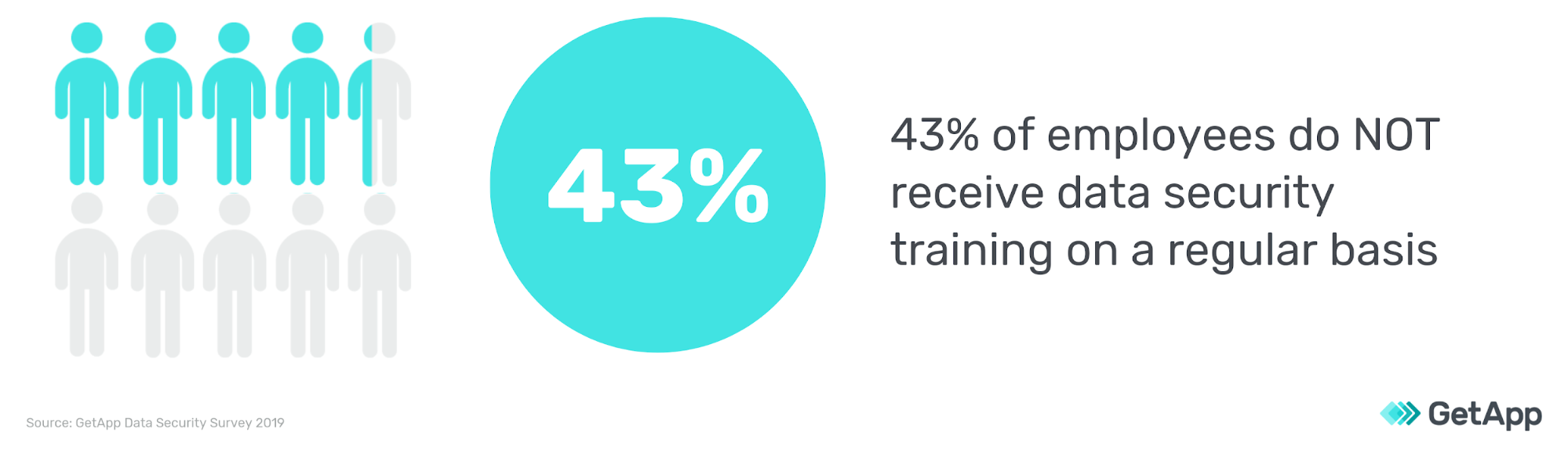 43 percent of employees do not receive data security training on a regular basis graph