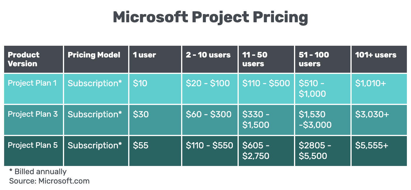 a chart comparing microsoft project pricing plans