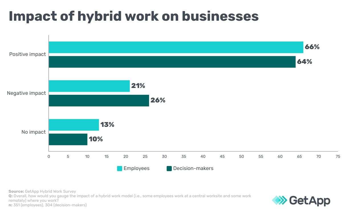 Impact of hybrid Work Impact on business
