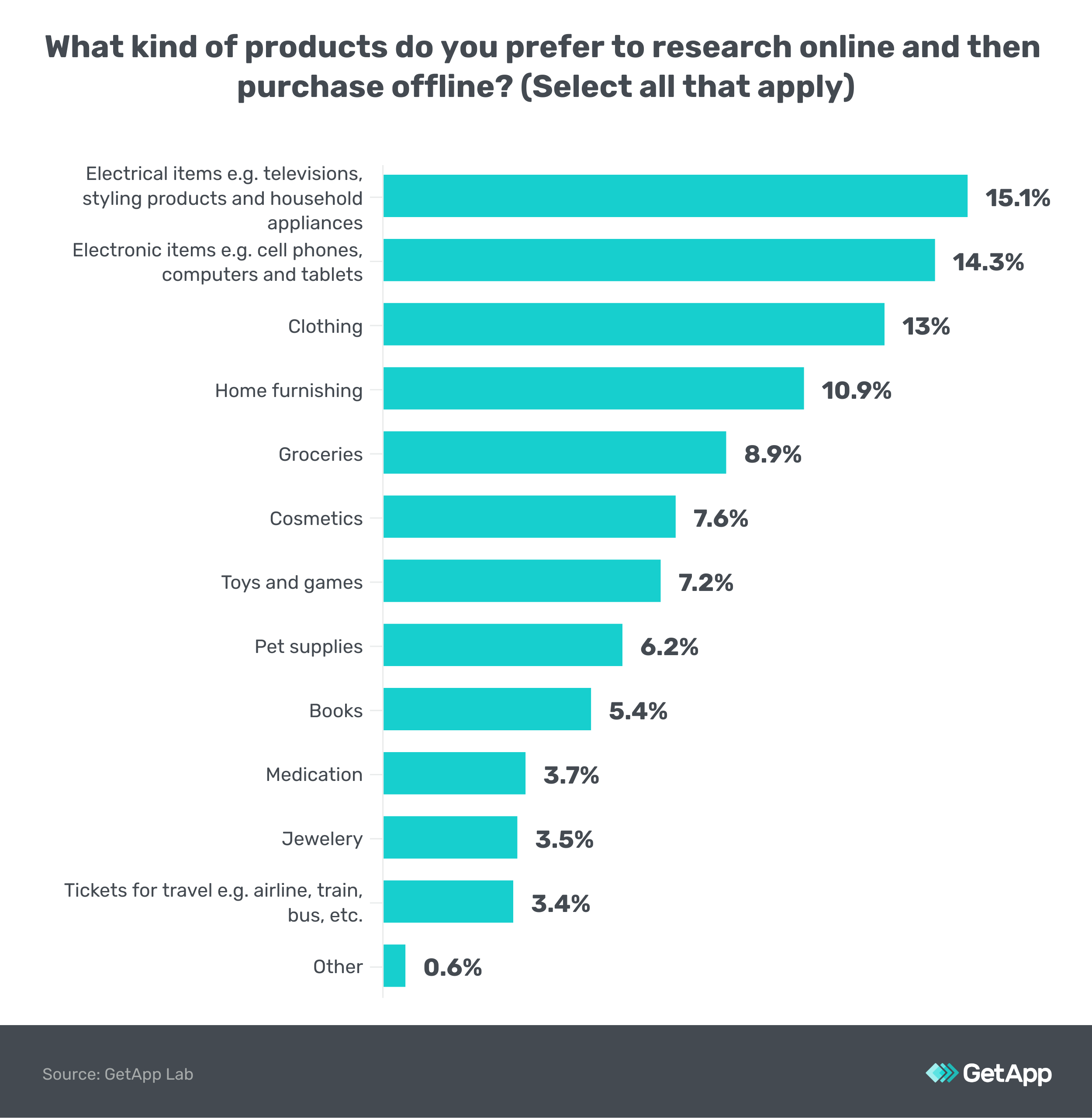 What kind of products do you research online but buy offline?