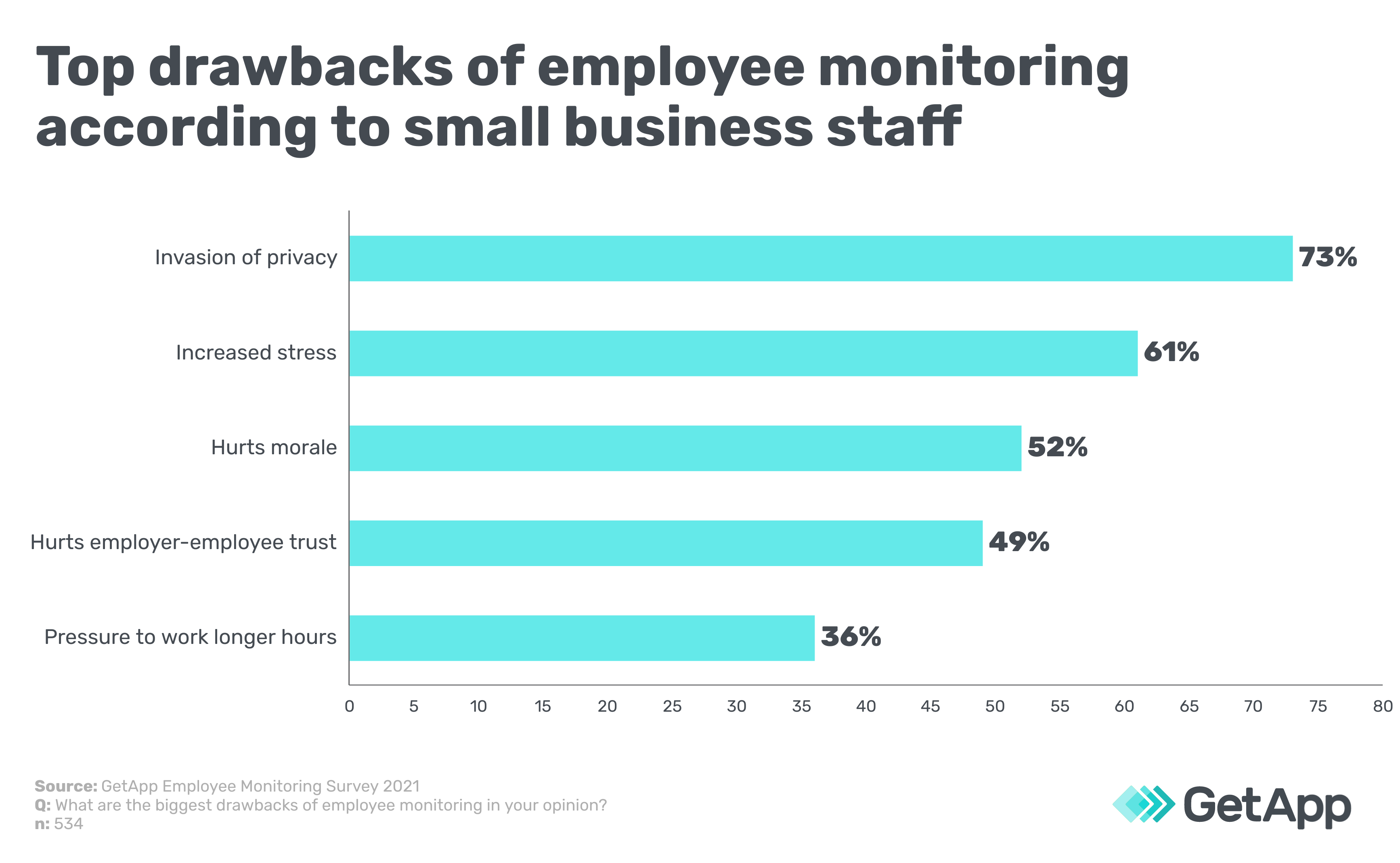 Top drawbacks of employee monitoring according to small business staff