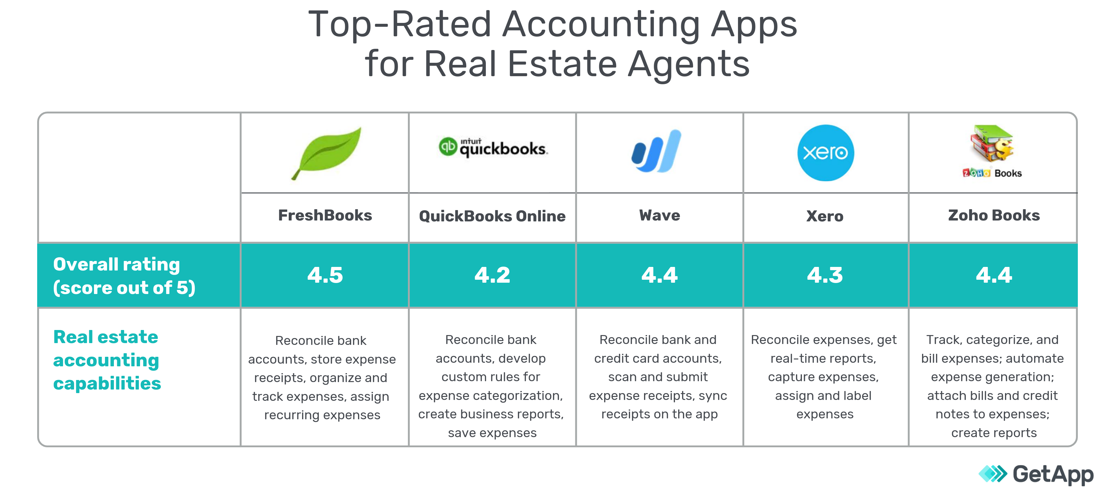 Five top-rated accounting apps for real estate agents comparison chart