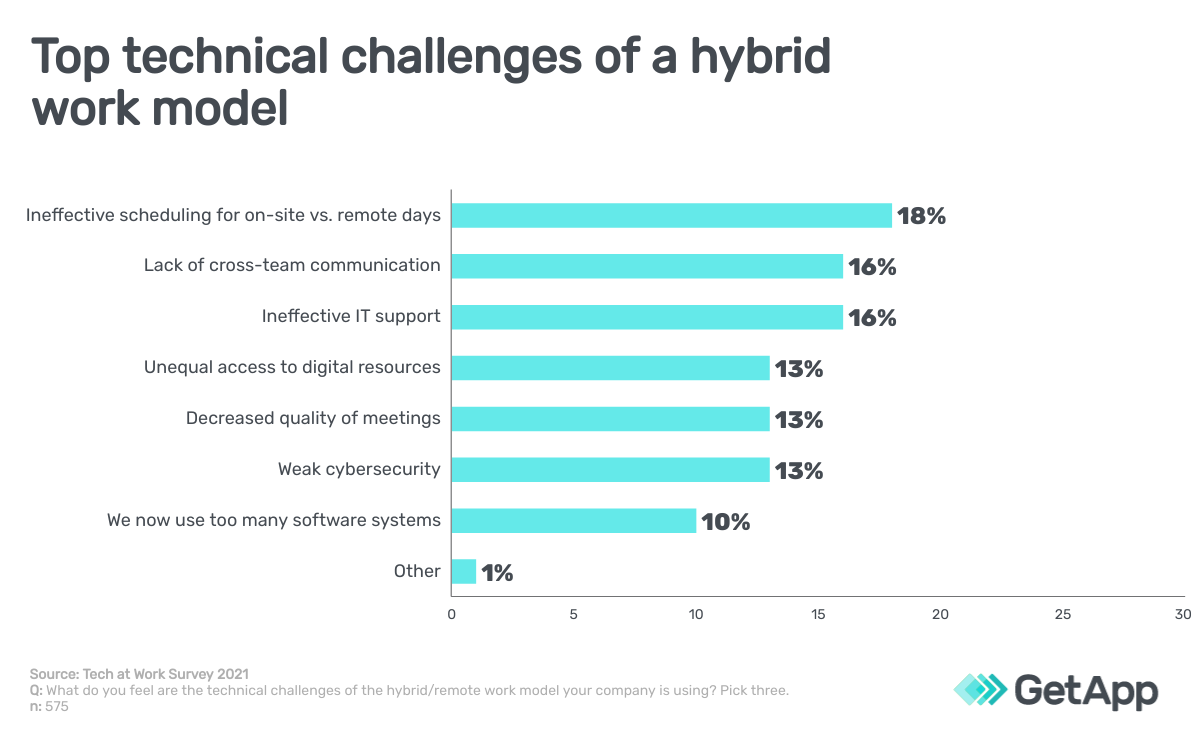 Top technical challenges of a hybrid work model