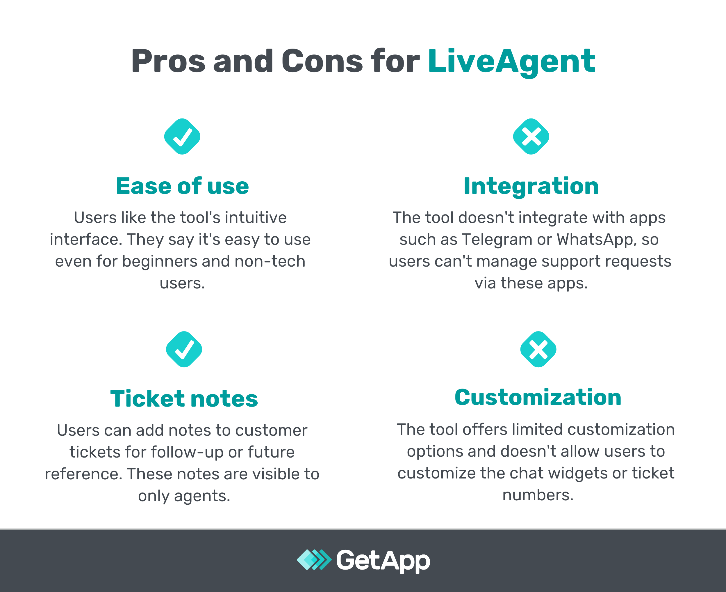 Pros and cons for LiveAgent