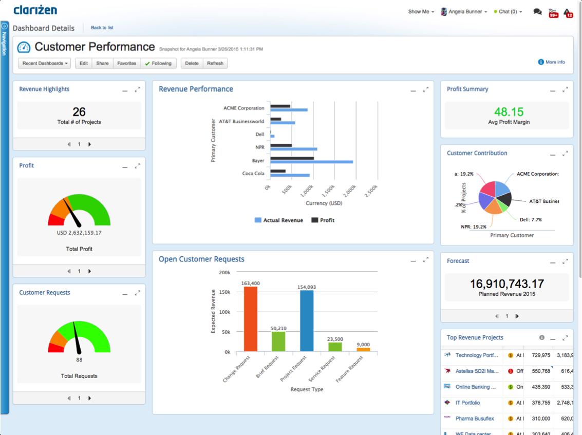 Clarizen project reporting screenshot