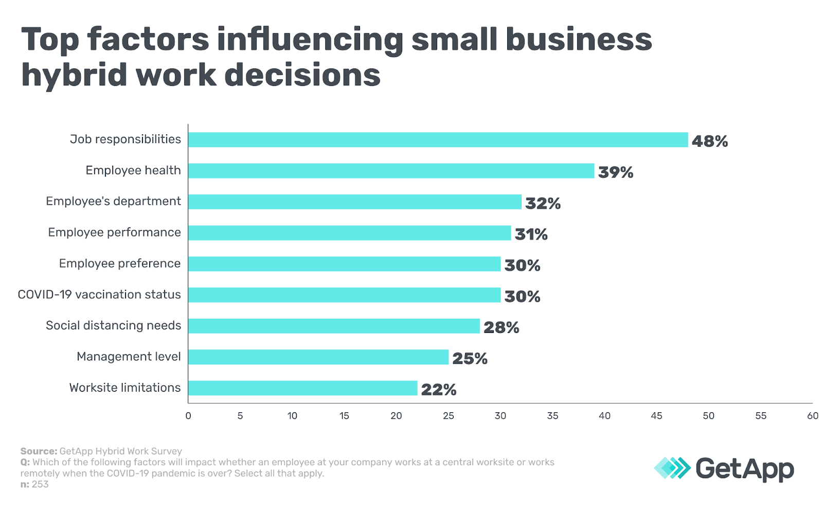 Top factors influencing small business hybrid work decisions