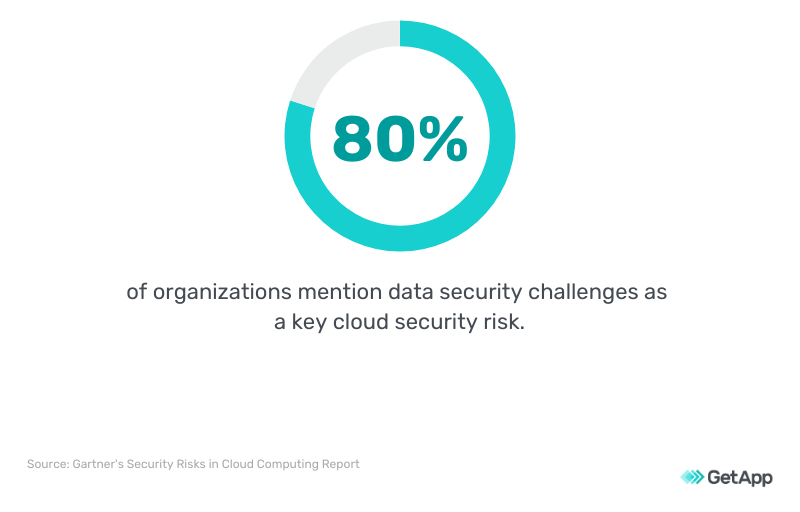 For 80% of organizations, data security challenges are a key cloud security risk.