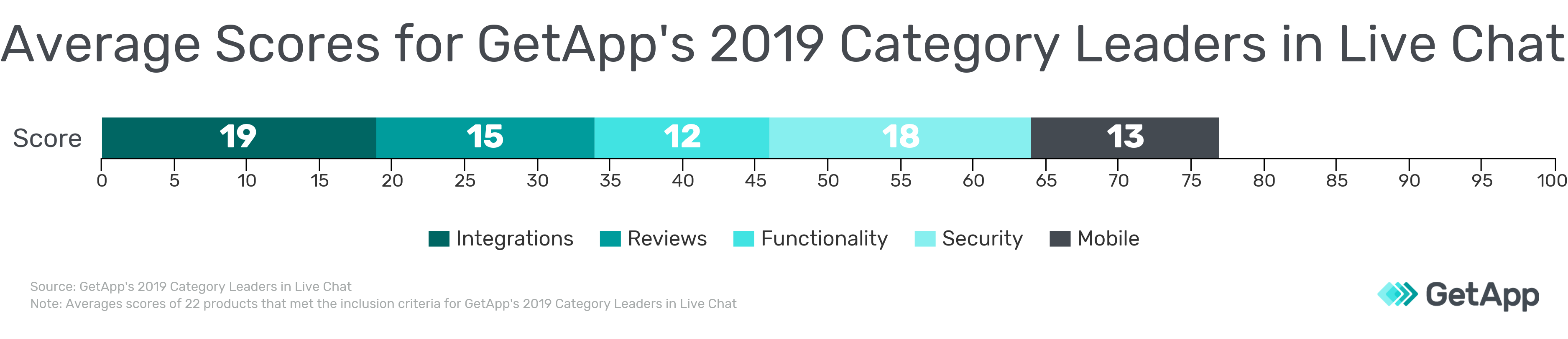Average scores for GetApp's 2019 Category Leaders in Live Chat scale
