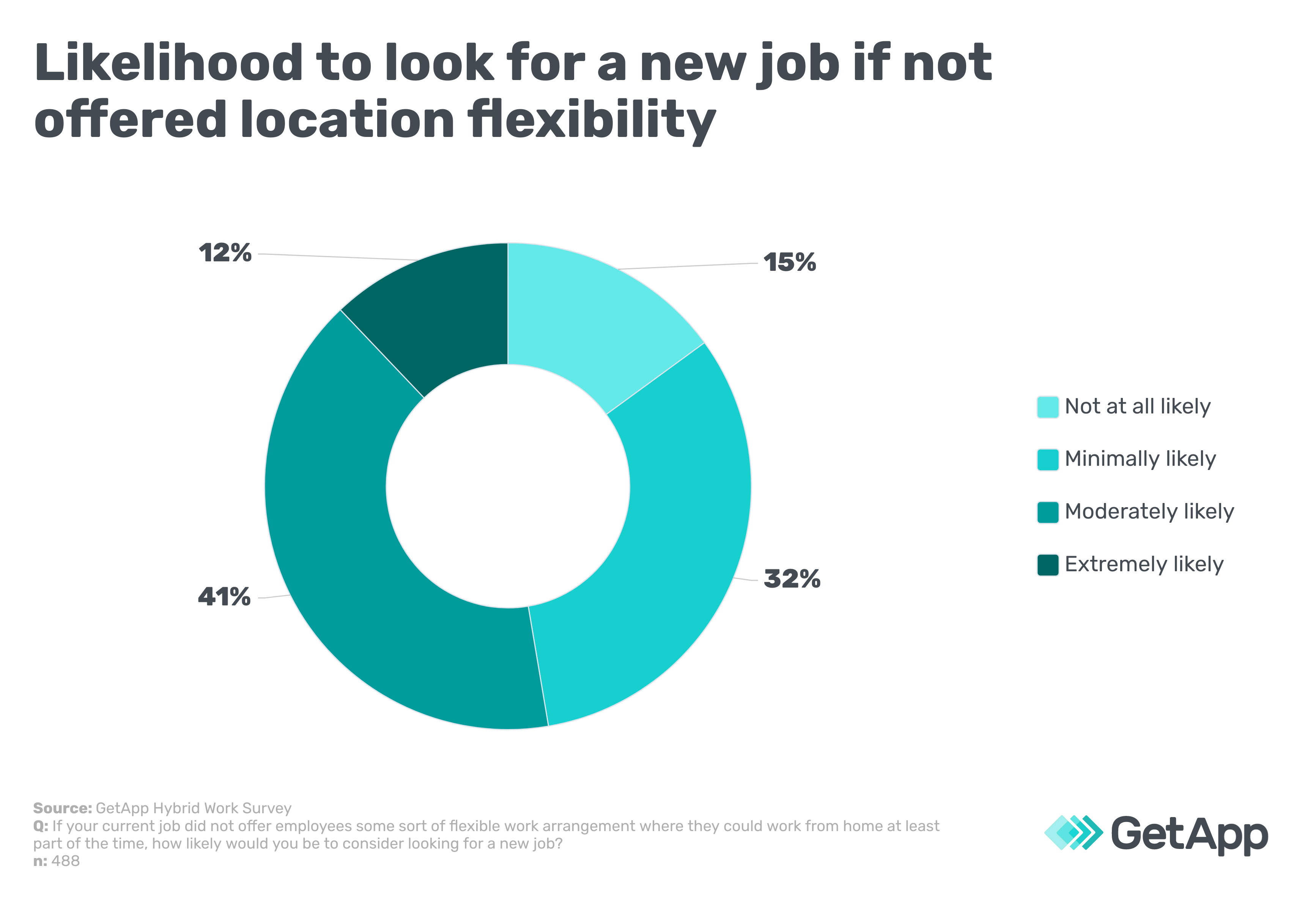 Likelihood to look for a new job if not offered location flexibility