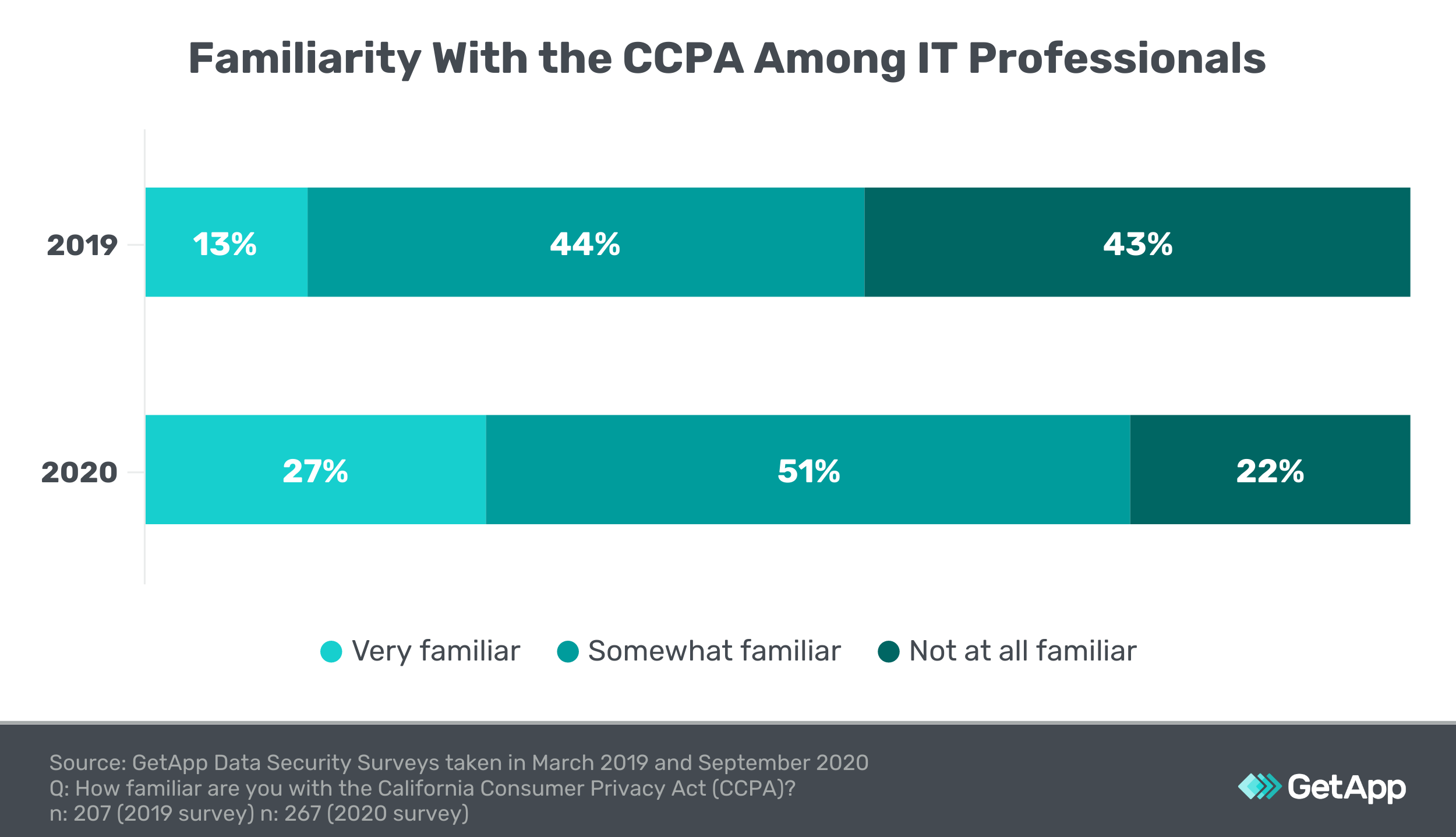 Graphic showing that IT professionals have become more familiar with the CCPA over the last year.