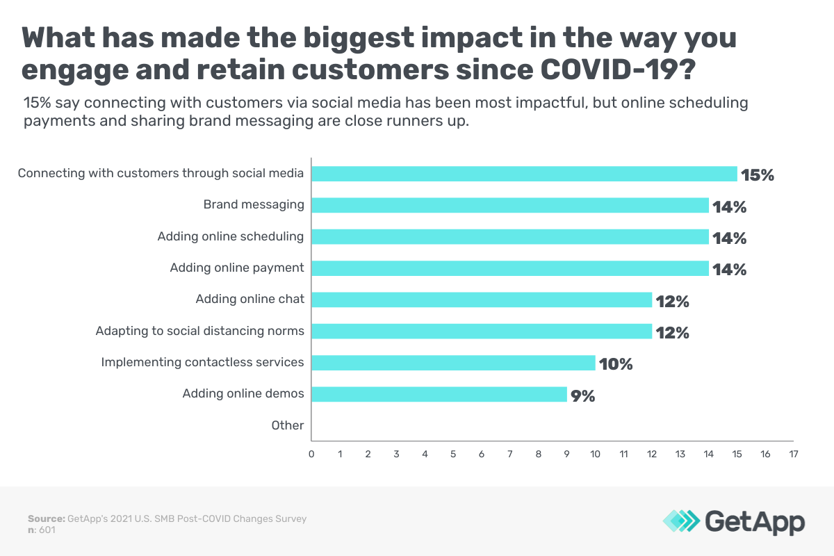What has made the biggest impact in the way you engage and retain customers since COVID-19?