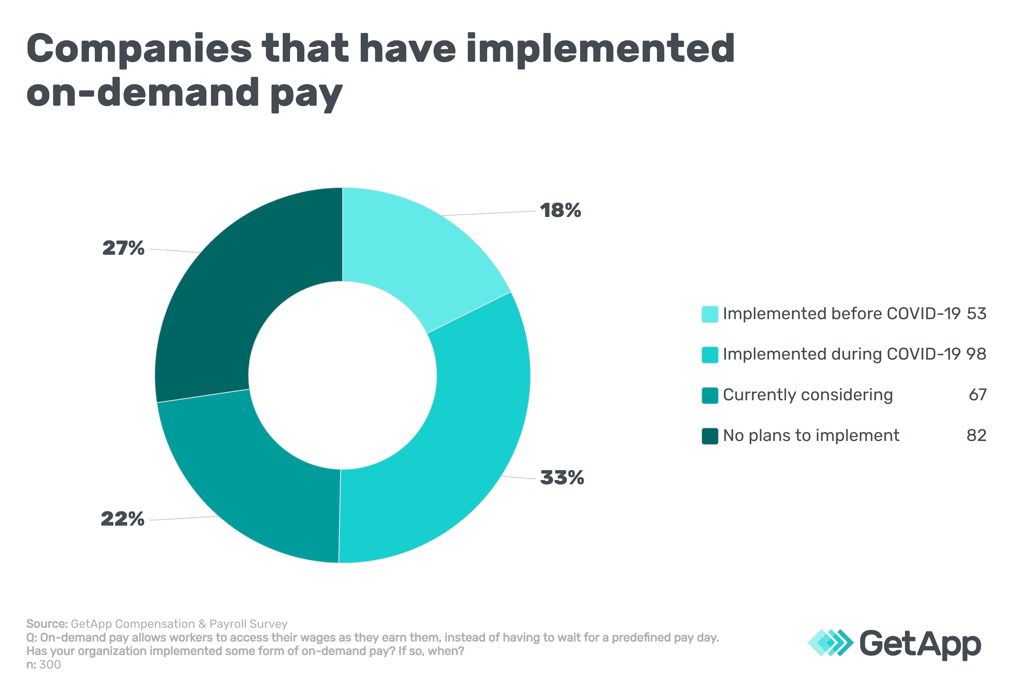 Companies that have implemented on-demand pay