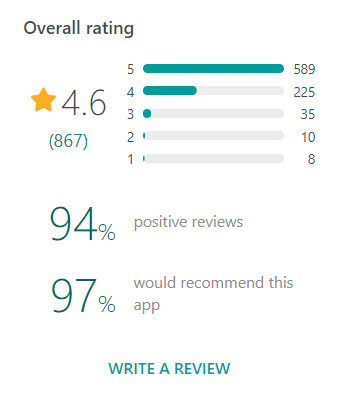 SimplyBook.me Ratings