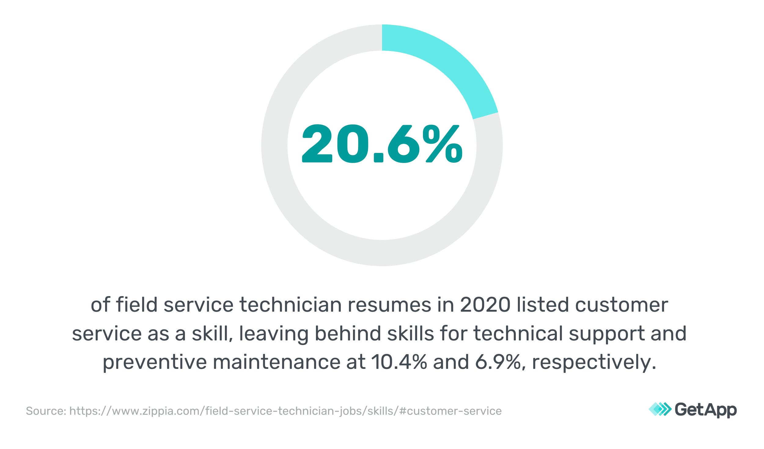 Customer service was a key skill in field technician resumes in 2020.