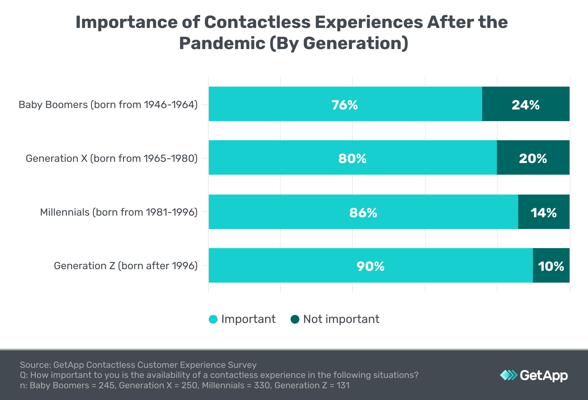 bar graph showing the importance of contactless experiences by generation