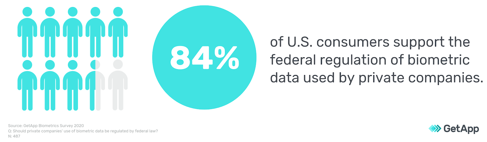 84 percent of US consumers support regulation of biometric data