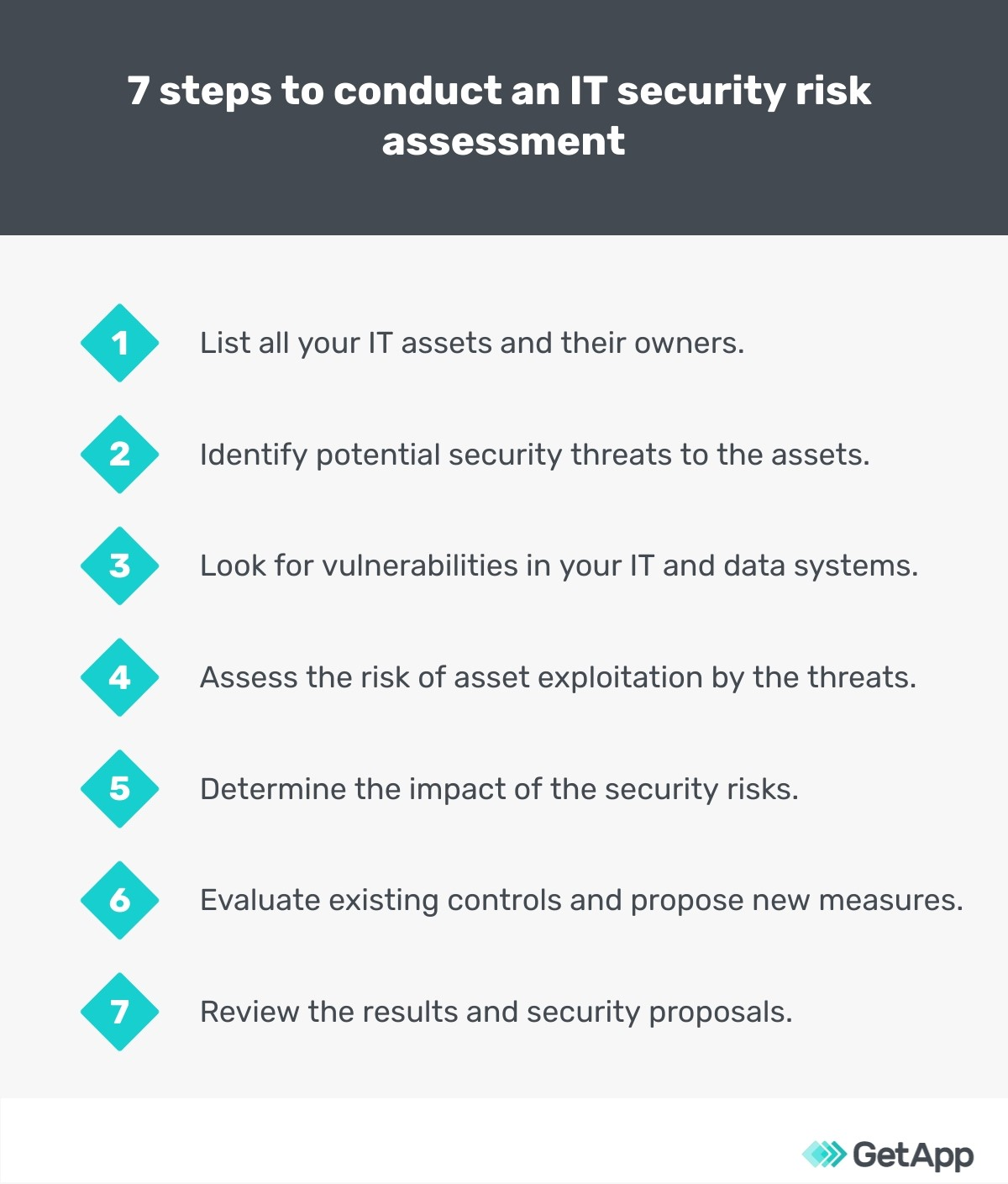 7 steps to conduct an IT security assessment