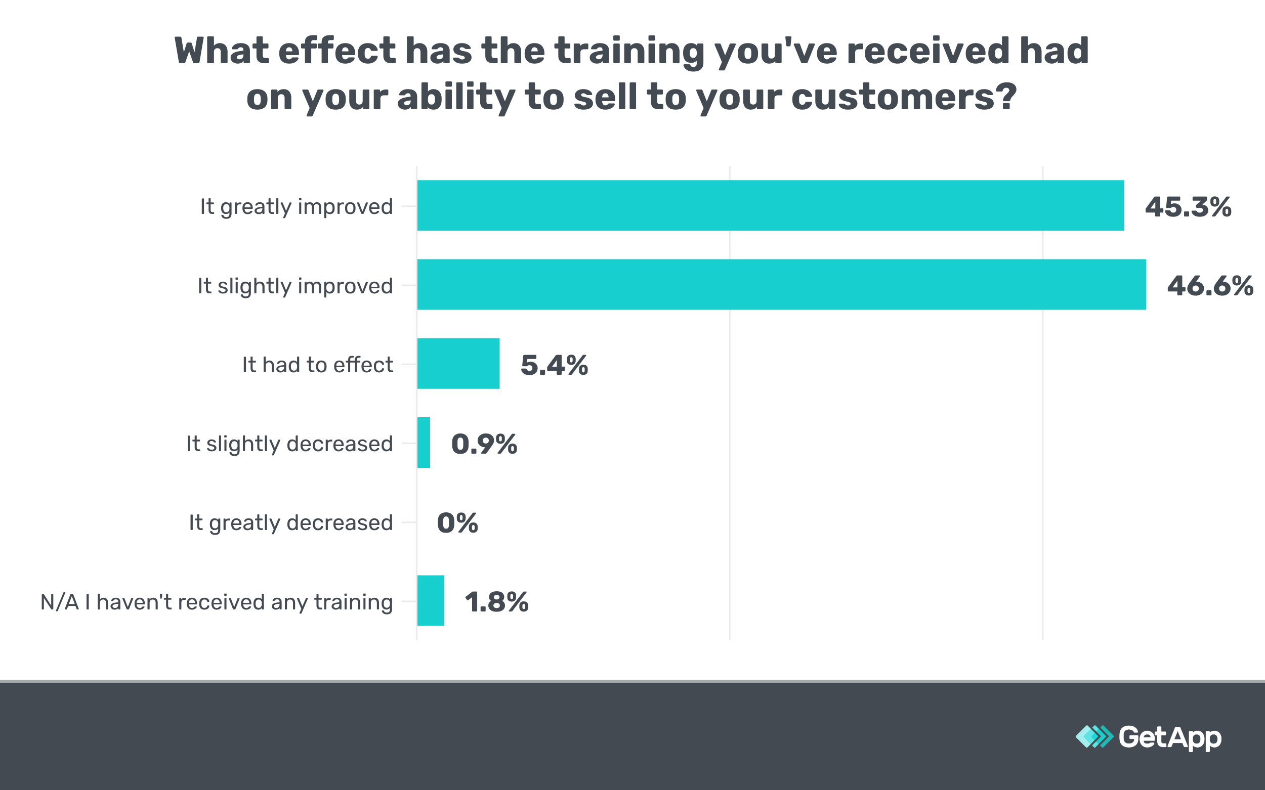 Bar chart showing training works for improving sales