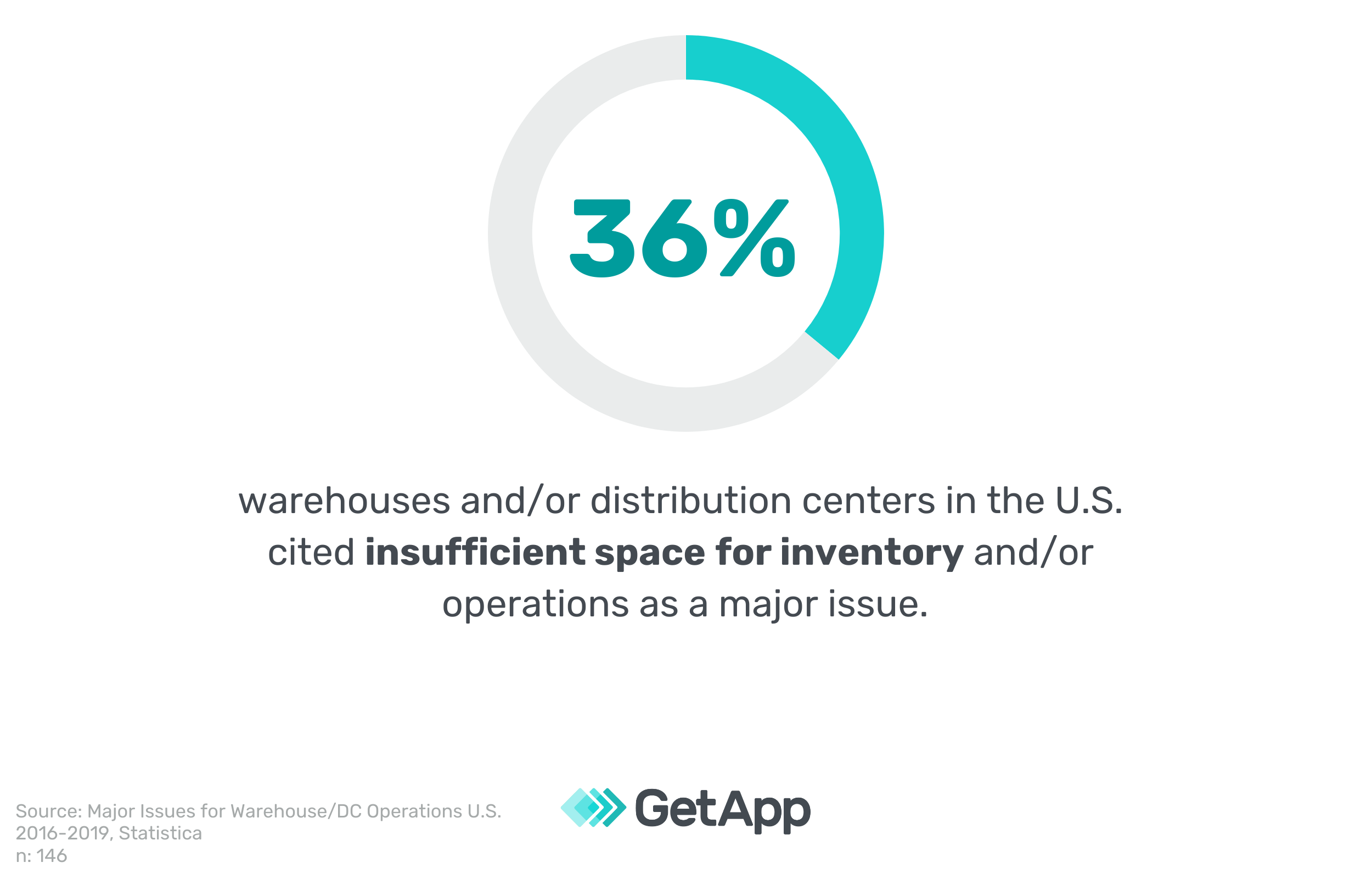 36% of warehouses and/or distribution centers in the U.S. cited insufficient space for inventory and/or operations as a major issue.