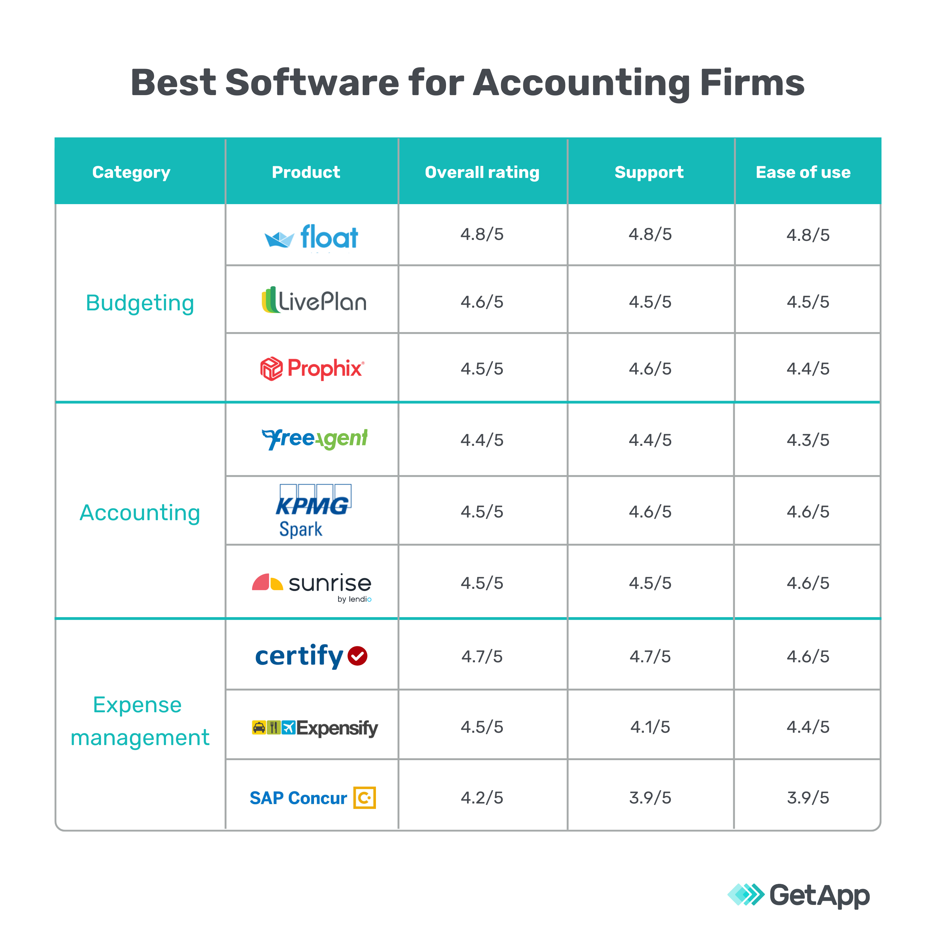 Best software for accounting firms
