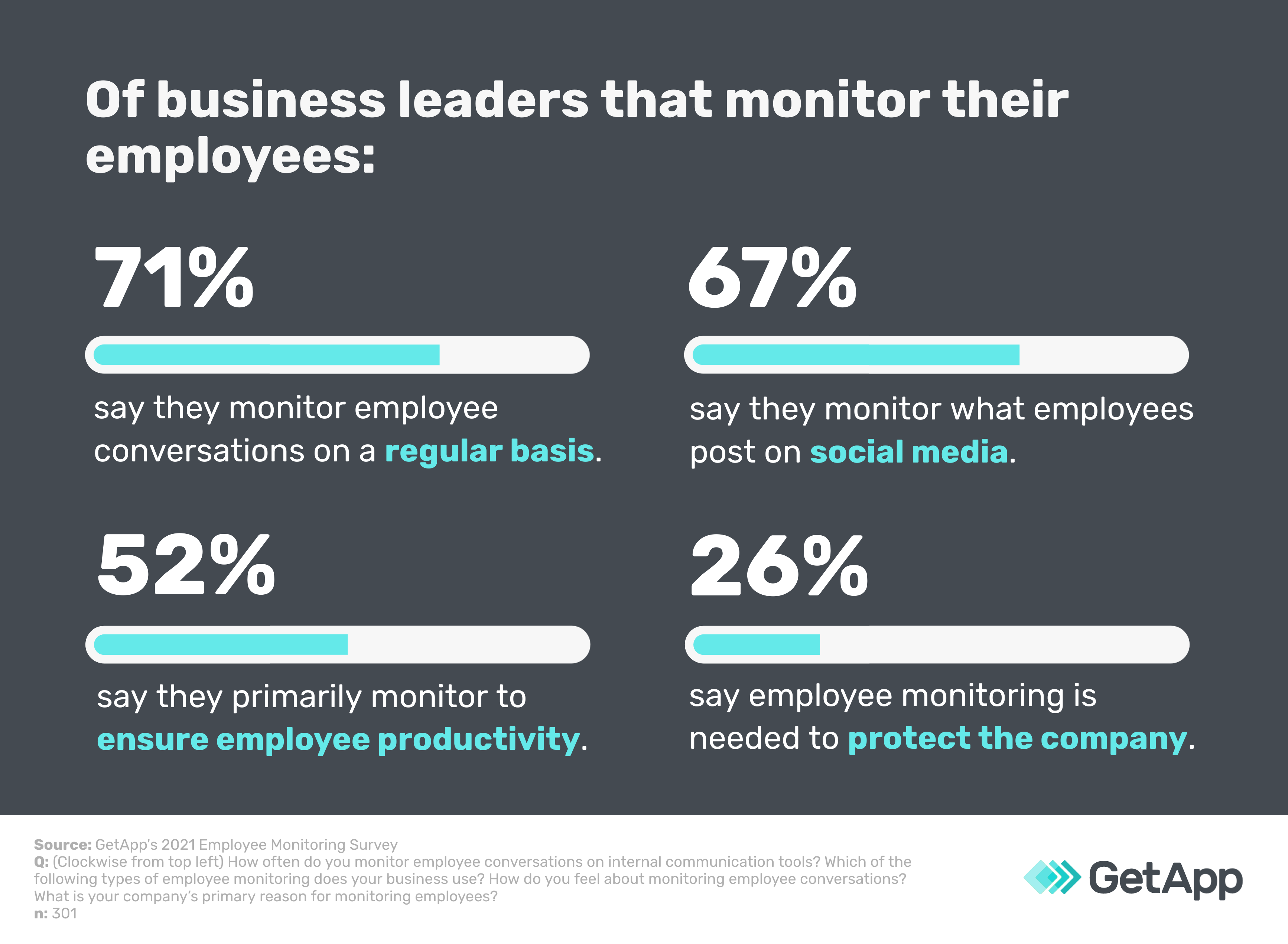 Statistics about business leaders that monitor their employees