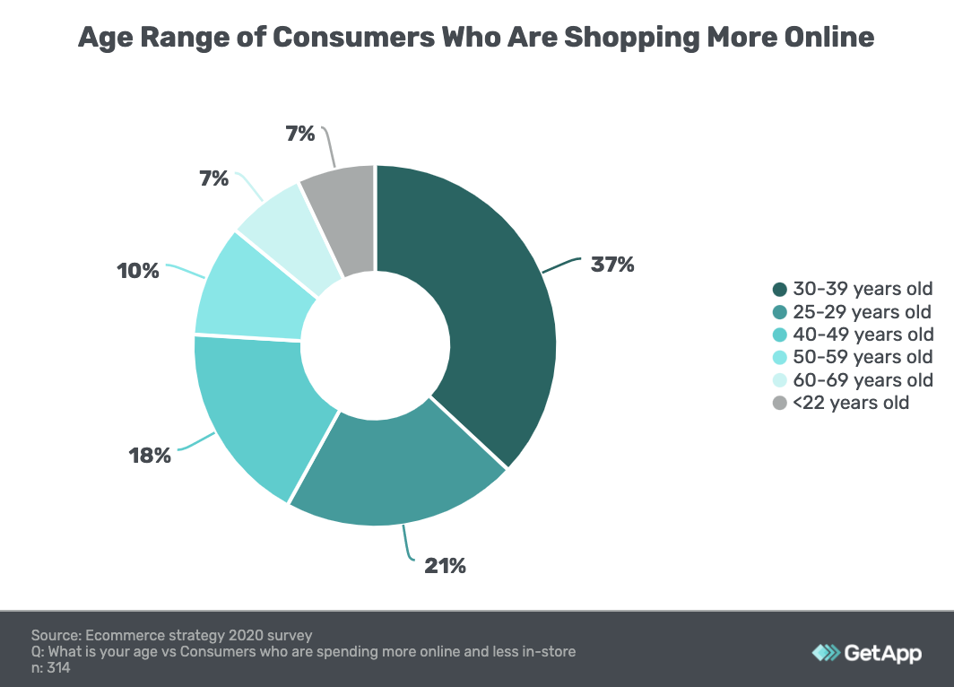 Pie chart showing age breakdown of online consumers