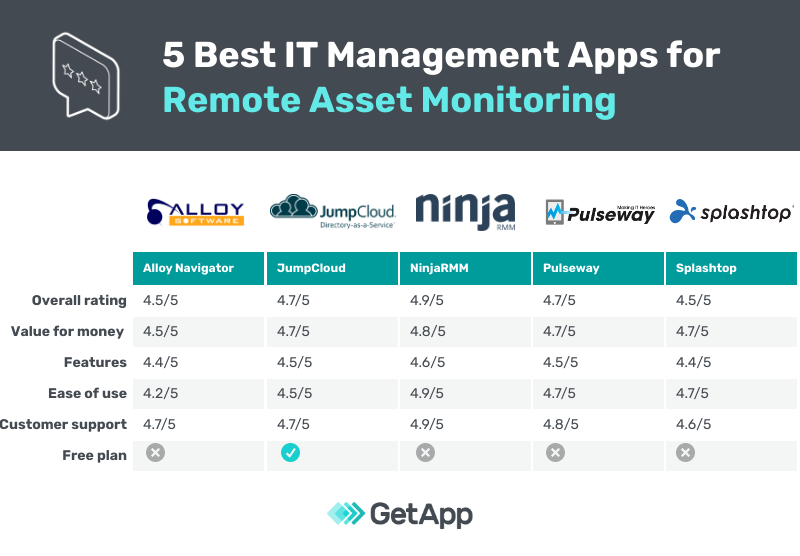 5 Best IT Management Apps for Remote Asset Monitoring