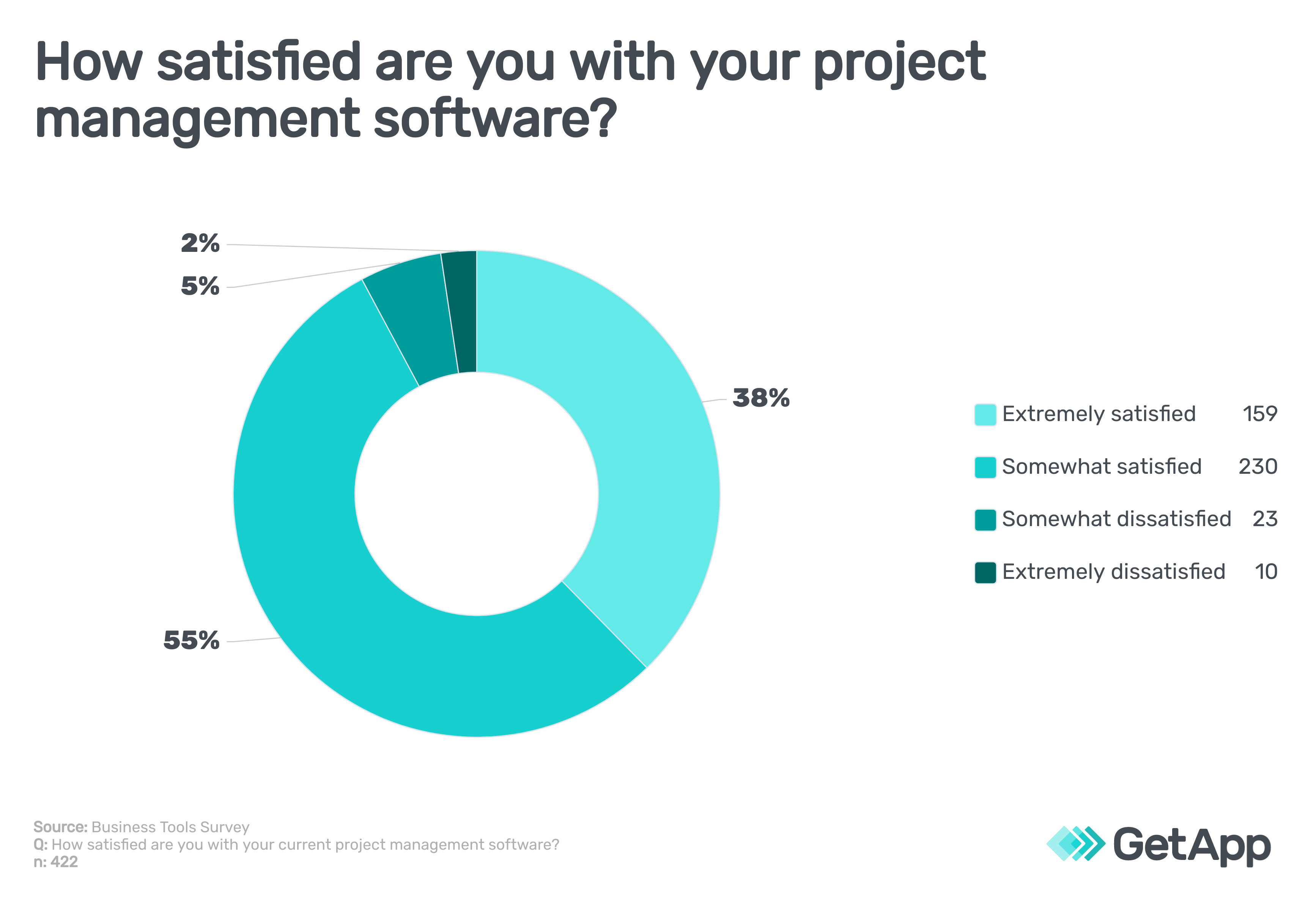 How satisfied are you with your project management software?