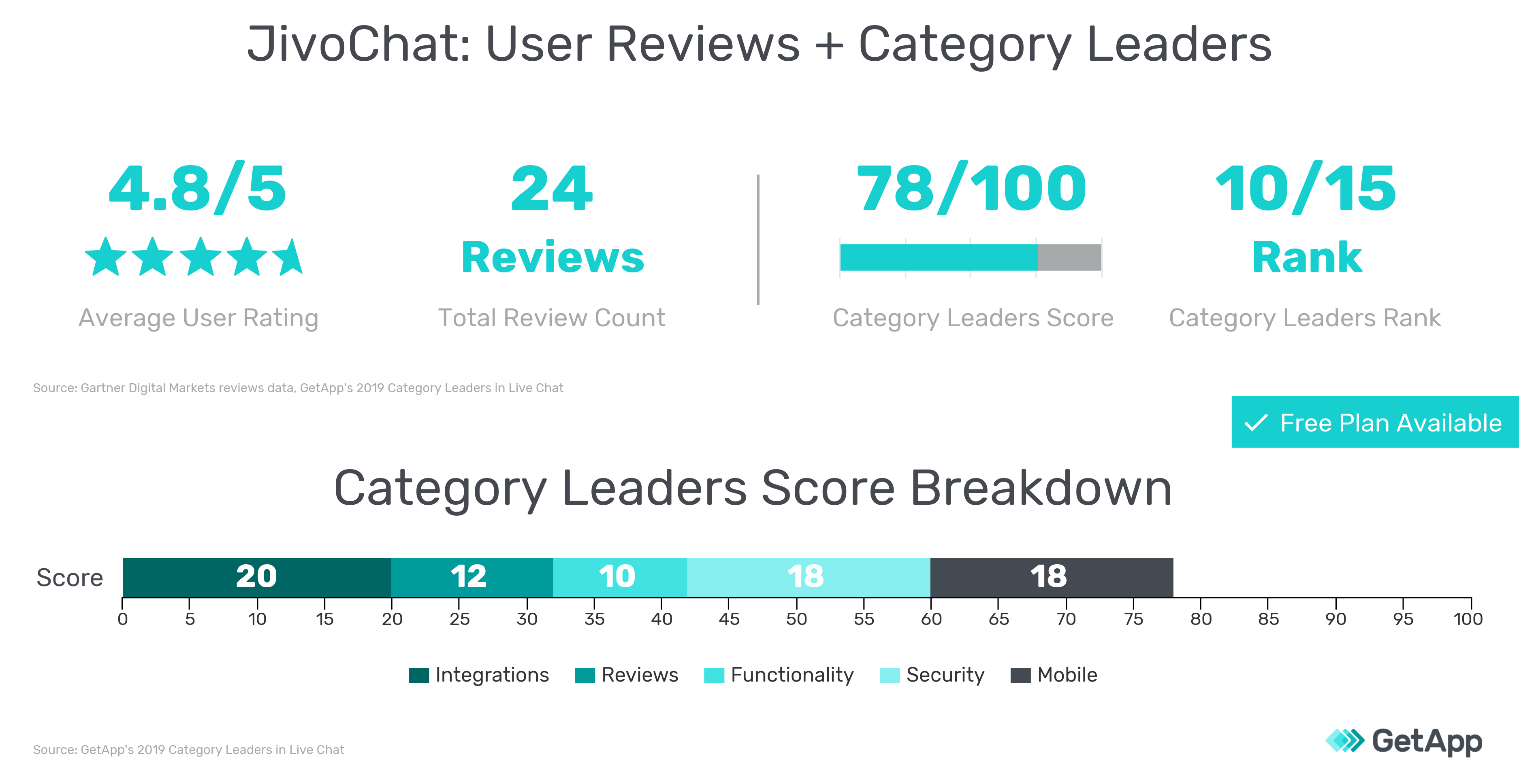 User reviews information and 2019 Category Leaders scores for JivoChat graphic