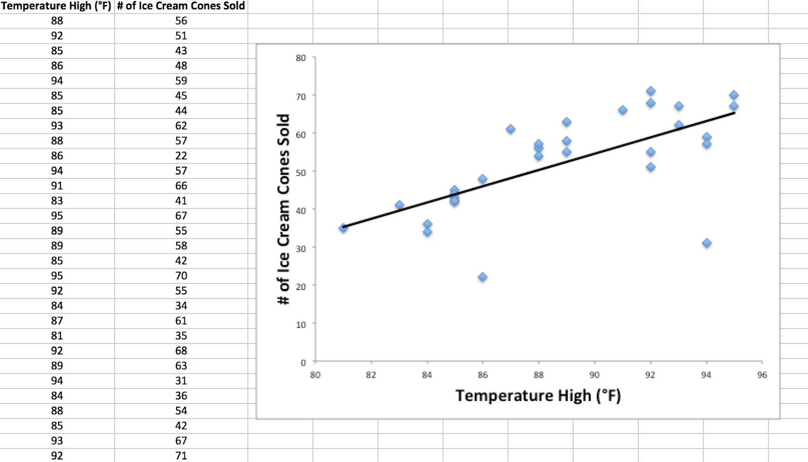 Microsoft Excel regression anaylsis screenshot