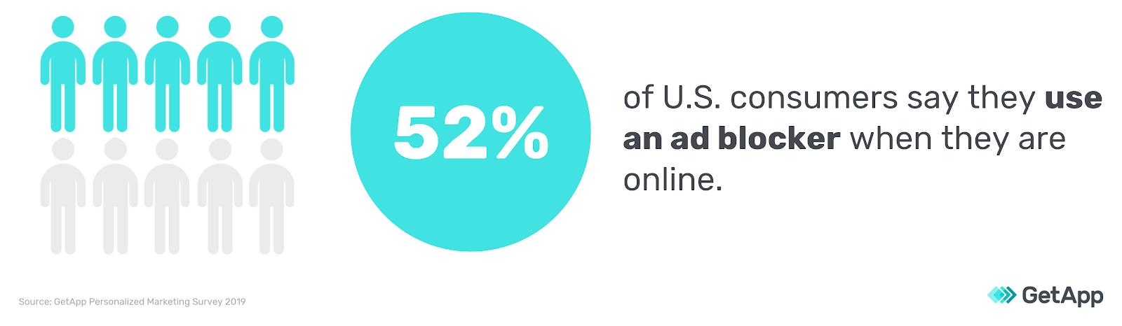 52 percent of US consumers use ad blocker graph