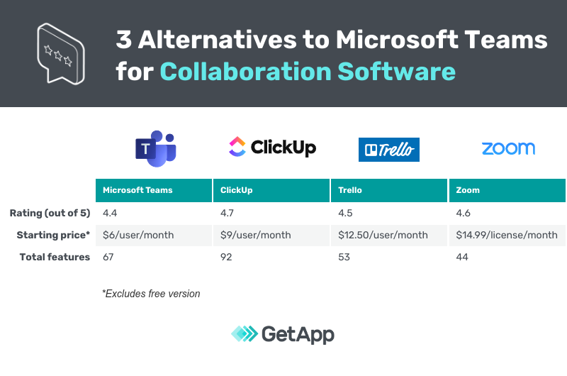 side by side comparison chart of Microsoft Teams and alternative tools
